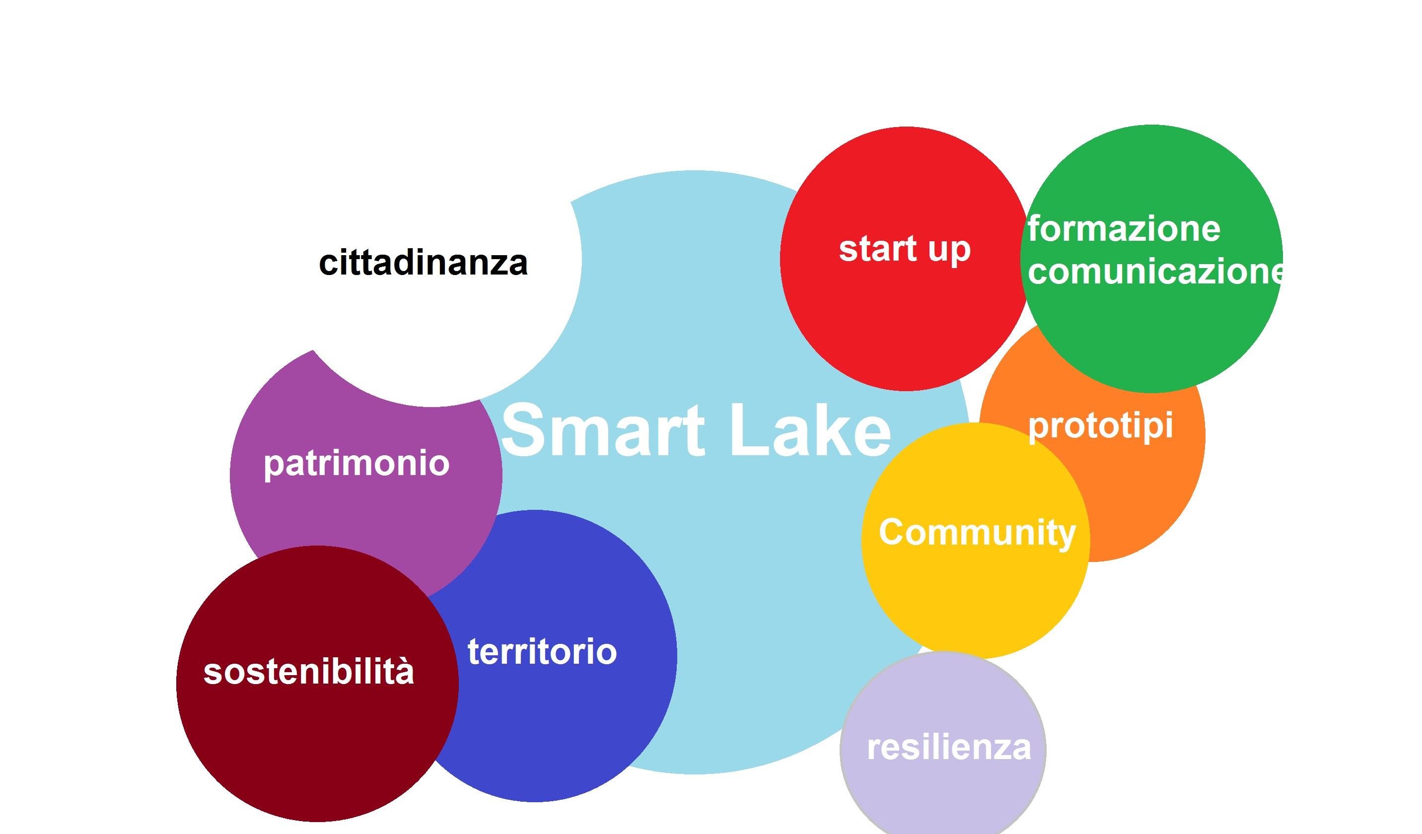 Social Smart Hub Tuscia Romana